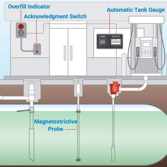 Sisteme de masura pentru nivelul de carburant din rezervor
